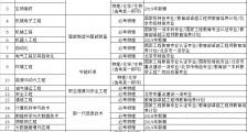 北京石油化工学院2020年招生专业及选考科目要求(图文)