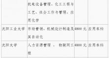 阜新高等专科学校2020年应用本科招生简章