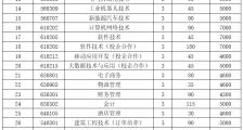 辽宁建筑职业学院2020年单独考试招生专业与计划(中职、对口升学)