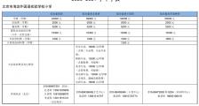 北京市海淀外国语实验学校怎么样 学费多少 地址在哪