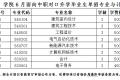 辽宁建筑职业学院2020年单独考试招生工作实施方案
