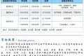 赣州华坚科技职业学校2020年学费是多少