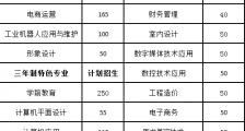 赣州应用技术职业学校2020年招生简章